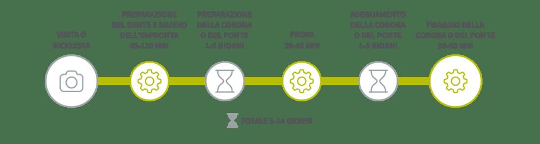 Processo per le corone dentali zirconio ceramica